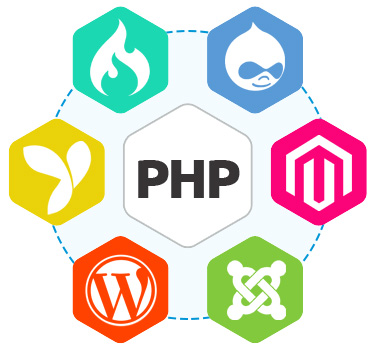 Appworks offers you the customized and flexible PHP solutions